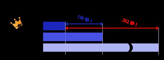 他の端子盤との配線時間比較